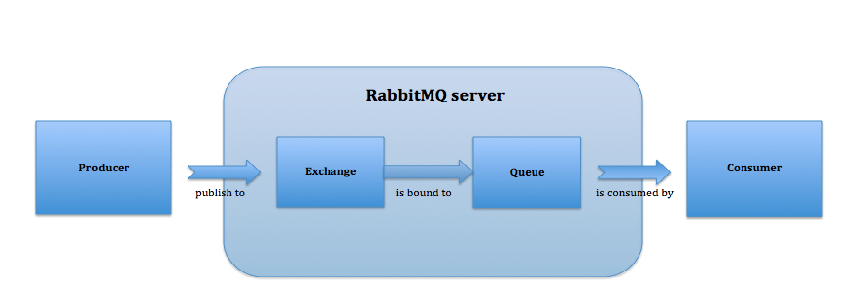 How Does Rabbitmq Exchange Works for Publishing Messages? | Humble Bits